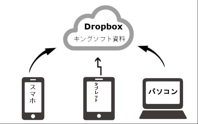 クラウドサービスのDropbox